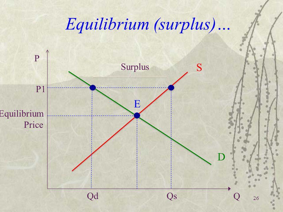 26 Equilibrium (surplus)… Equilibrium Price P Q S D Qd E Qs P1 Surplus