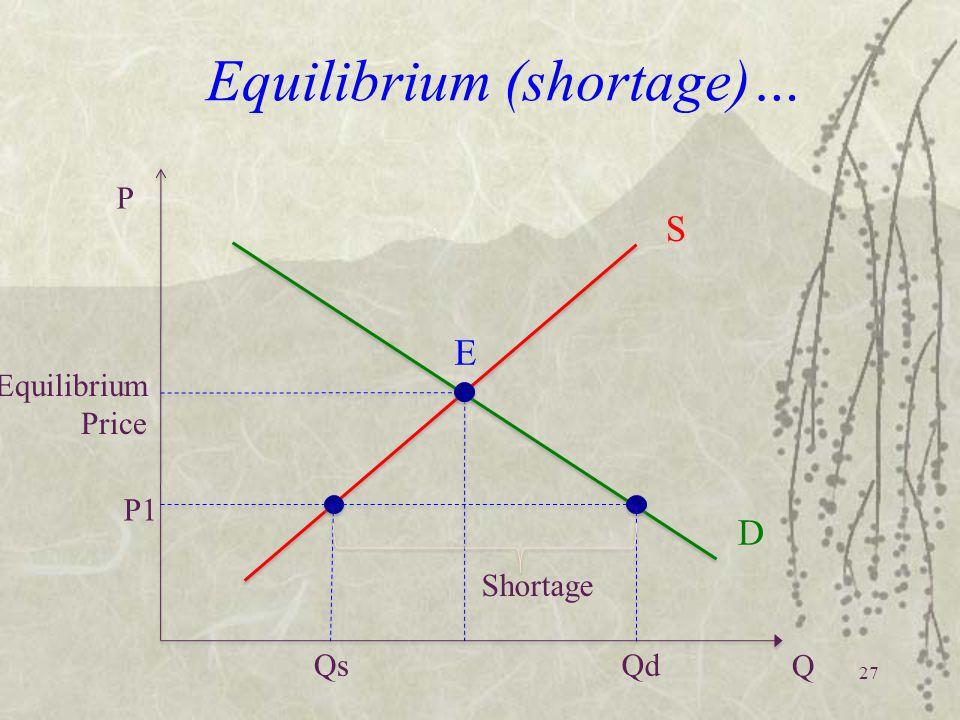 27 Equilibrium (shortage)… Equilibrium Price P Q S D Qs E Qd P1 Shortage