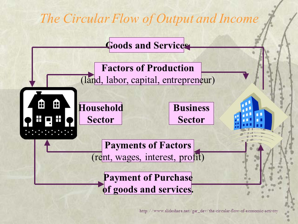 The Circular Flow of Output and Income Goods and Services Factors of Production (land, labor, capital, entrepreneur) Payments of Factors (rent, wages, interest, profit) Payment of Purchase of goods and services.