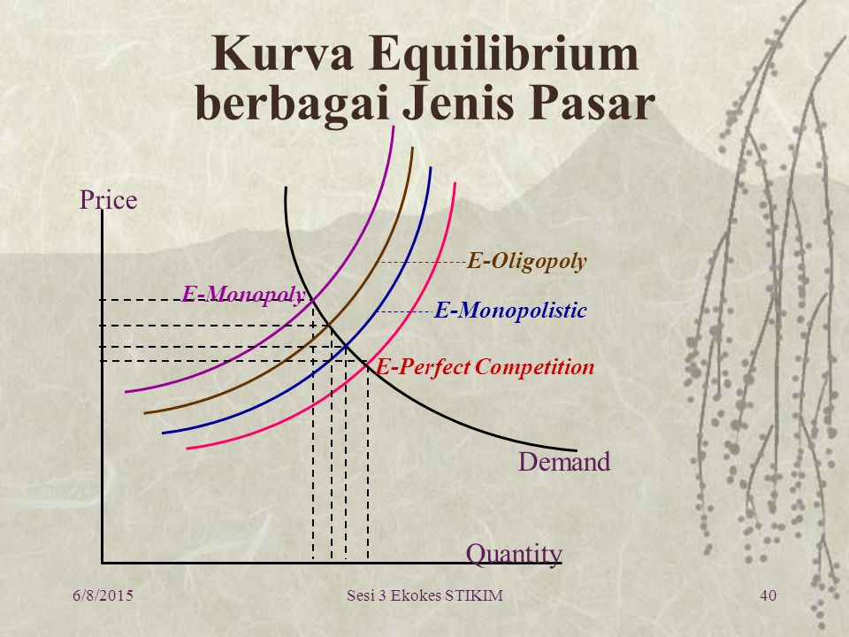 6/8/2015Sesi 3 Ekokes STIKIM40 Kurva Equilibrium berbagai Jenis Pasar Price Quantity E-Perfect Competition Demand E-Monopoly E-Monopolistic E-Oligopol