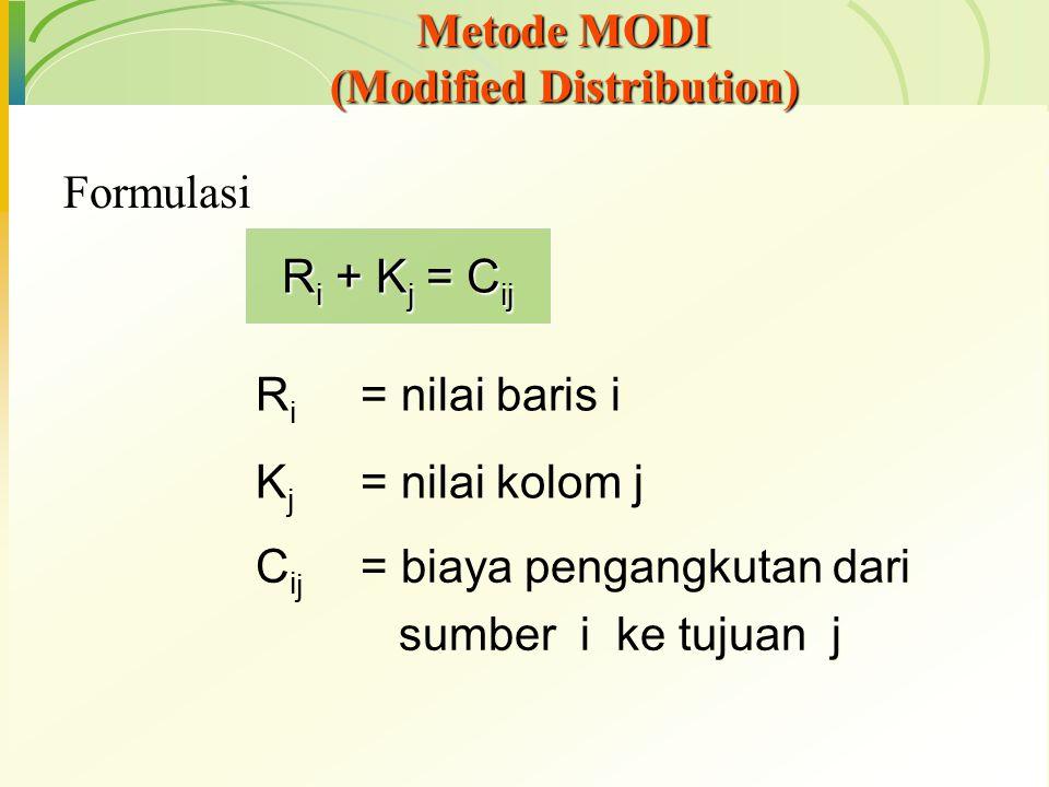 Metode MODI (Modified Distribution) Formulasi R i + K j = C ij R i = nilai baris i K j = nilai kolom j C i j = biaya pengangkutan dari sumber i ke tuj