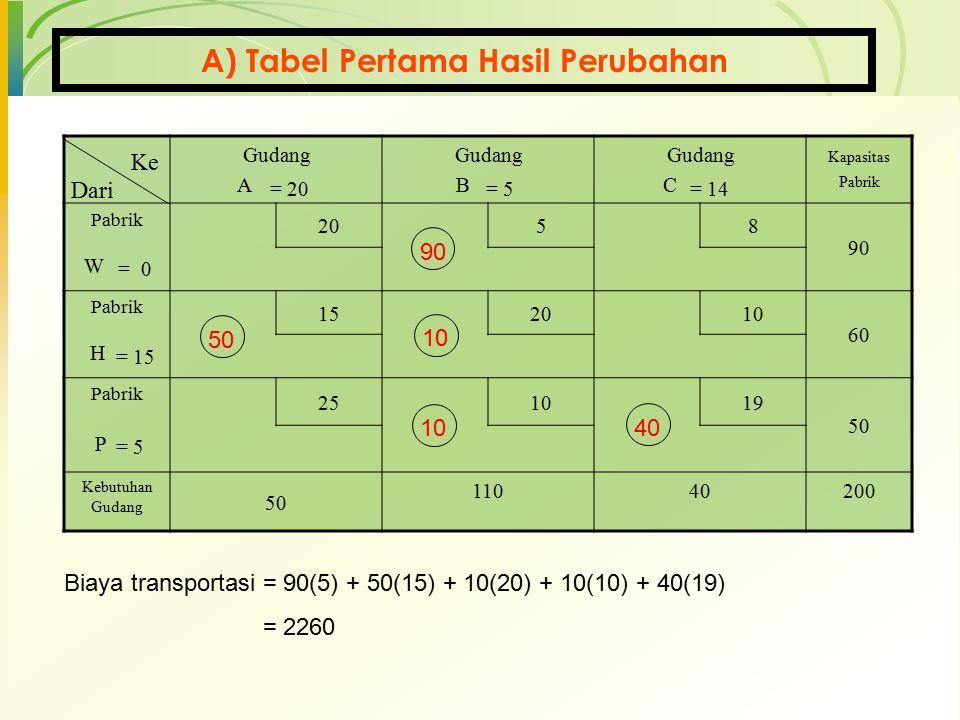 A) Tabel Pertama Hasil Perubahan Gudang A Gudang B Gudang C Kapasitas Pabrik Pabrik 20 58 90 W Pabrik 152010 60 H Pabrik 251019 50 P Kebutuhan Gudang