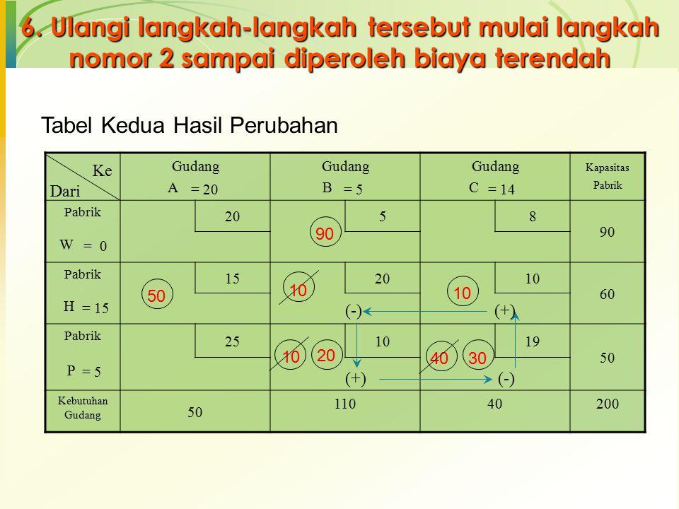 6. Ulangi langkah-langkah tersebut mulai langkah nomor 2 sampai diperoleh biaya terendah Tabel Kedua Hasil Perubahan Gudang A Gudang B Gudang C Kapasi
