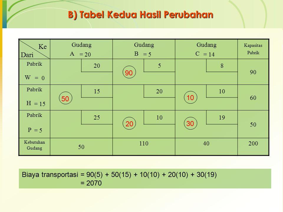 B) Tabel Kedua Hasil Perubahan Gudang A Gudang B Gudang C Kapasitas Pabrik Pabrik 20 58 90 W Pabrik 152010 60 H Pabrik 251019 50 P Kebutuhan Gudang 50