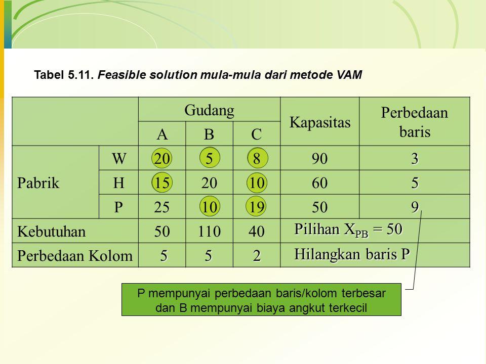 Gudang Kapasitas Perbedaan baris ABC Pabrik W205890 H15201060 P25101950 Kebutuhan5011040 Perbedaan Kolom Tabel 5.11. Feasible solution mula-mula dari