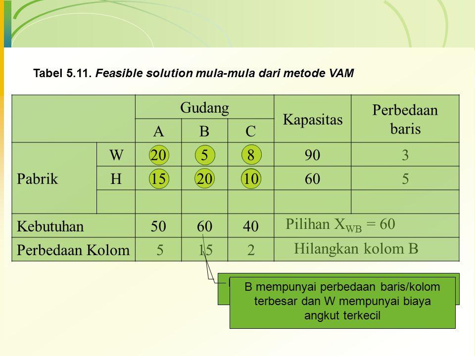 Tabel 5.11. Feasible solution mula-mula dari metode VAM 3 5 5152 Pilihan X WB X WB = 60 Hilangkan kolom B Kebutuhan Gd B menjadi 60 krn telah diisi ka