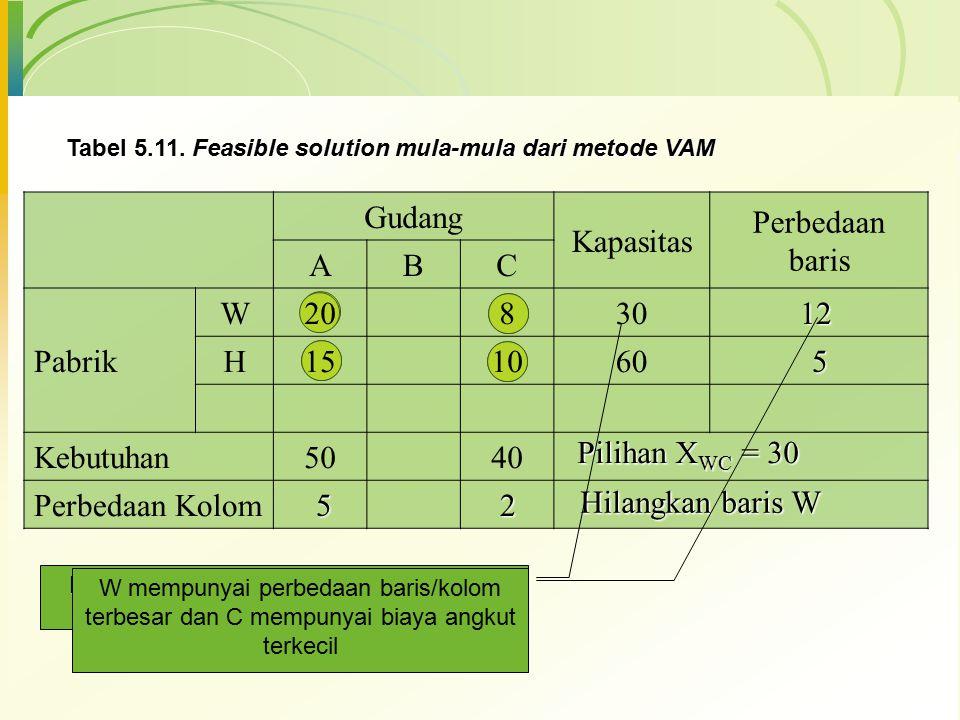 Gudang Kapasitas Perbedaan baris ABC Pabrik W20830 H151060 Kebutuhan5040 Perbedaan Kolom Tabel 5.11. Feasible solution mula-mula dari metode VAM 12 5