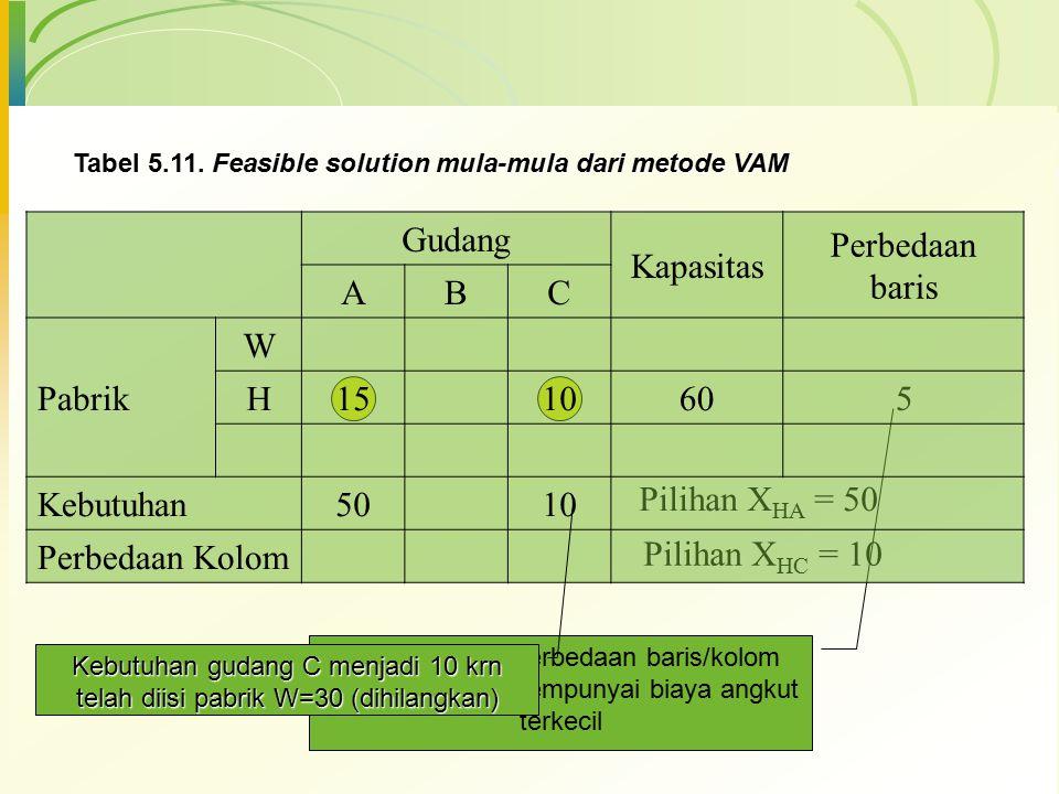Tabel 5.11. Feasible solution mula-mula dari metode VAM 5 Pilihan X HA X HA = 50 Pilihan X HC X HC = 10 H mempunyai perbedaan baris/kolom terbesar dan