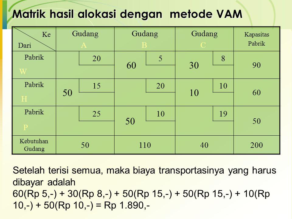 Matrik hasil alokasi dengan metode VAM Gudang A Gudang B Gudang C Kapasitas Pabrik Pabrik 20 60 5 30 8 90 W Pabrik 50 1520 10 60 H Pabrik 25 50 1019 5