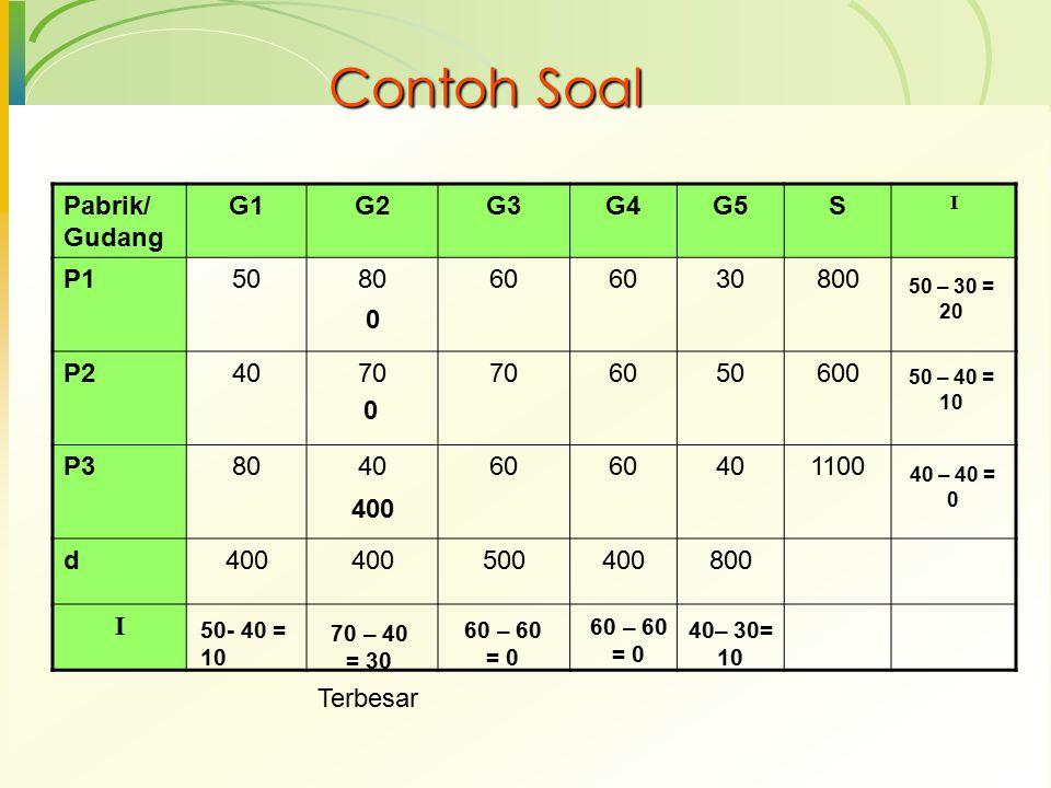 Contoh Soal Pabrik/ Gudang G1G2G3G4G5S I P1508060 6030800 P24070 6050600 P3804060 60401100 d400 500400800 I Terbesar 50- 40 = 10 60 – 60 = 0 40– 30= 1