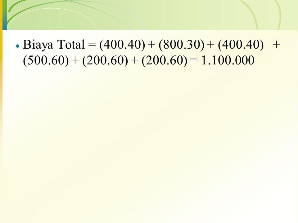  Biaya Total = (400.40) + (800.30) + (400.40) + (500.60) + (200.60) + (200.60) = 1.100.000
