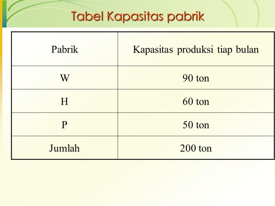 Tabel Kapasitas pabrik PabrikKapasitas produksi tiap bulan W90 ton H60 ton P50 ton Jumlah200 ton