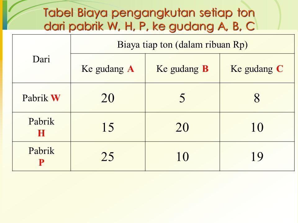 Tabel Biaya pengangkutan setiap ton dari pabrik W, H, P, ke gudang A, B, C Dari Biaya tiap ton (dalam ribuan Rp) Ke gudang AKe gudang BKe gudang C Pab