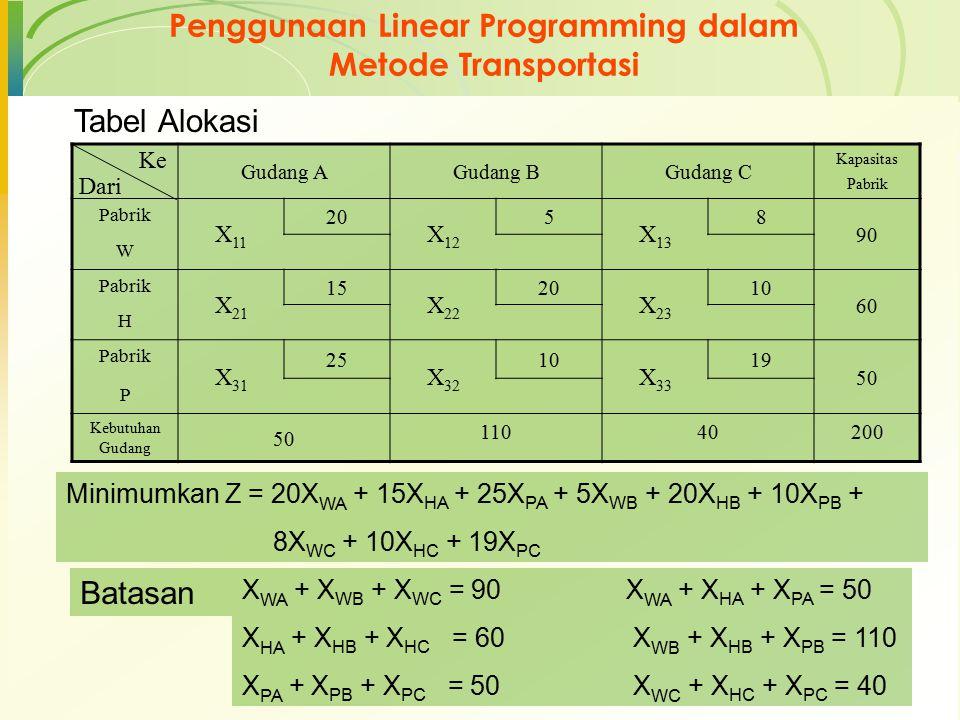 Penggunaan Linear Programming dalam Metode Transportasi Gudang AGudang BGudang C Kapasitas Pabrik Pabrik X 11 20 X 12 5 X 13 8 90 W Pabrik X 21 15 X 2