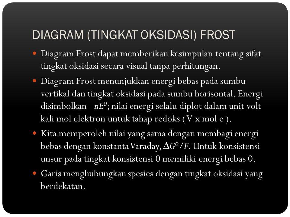 DIAGRAM (TINGKAT OKSIDASI) FROST Diagram Frost dapat memberikan kesimpulan tentang sifat tingkat oksidasi secara visual tanpa perhitungan. Diagram Fro