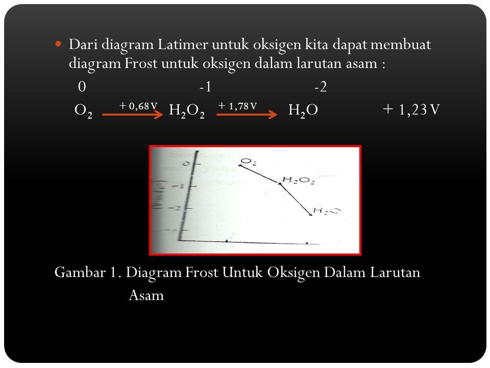 Dari diagram Latimer untuk oksigen kita dapat membuat diagram Frost untuk oksigen dalam larutan asam : 0 -1 -2 O 2 + 0,68 V H 2 O 2 + 1,78 V H 2 O + 1