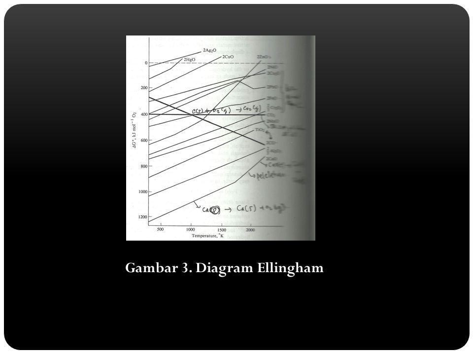 Gambar 3. Diagram Ellingham