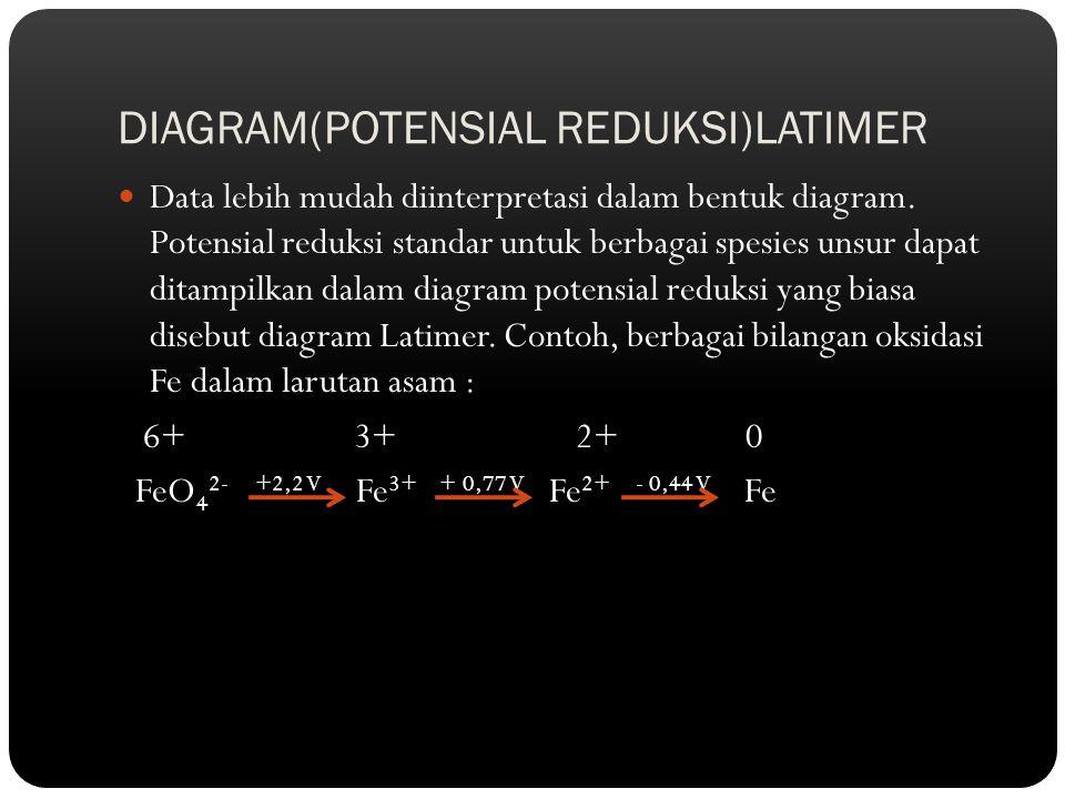 DIAGRAM(POTENSIAL REDUKSI)LATIMER Data lebih mudah diinterpretasi dalam bentuk diagram. Potensial reduksi standar untuk berbagai spesies unsur dapat d