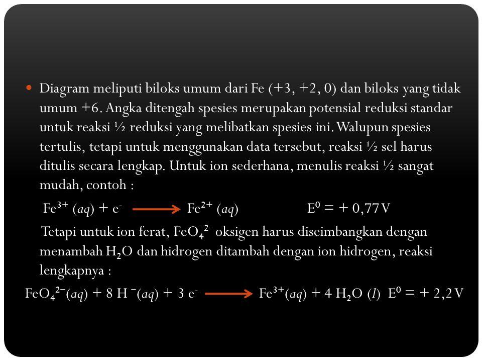 Diagram meliputi biloks umum dari Fe (+3, +2, 0) dan biloks yang tidak umum +6. Angka ditengah spesies merupakan potensial reduksi standar untuk reaks