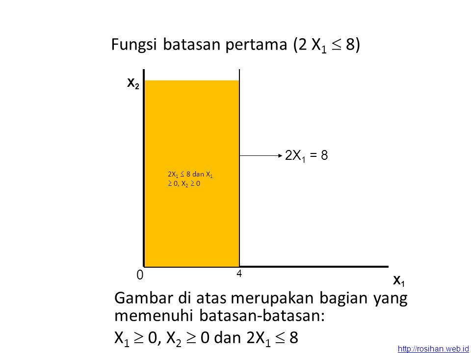 http://rosihan.web.id Fungsi batasan pertama (2 X 1  8) Gambar di atas merupakan bagian yang memenuhi batasan-batasan: X 1  0, X 2  0 dan 2X 1  8 X2X2 X1X1 2X 1 = 8 0 4 2X 1  8 dan X 1  0, X 2  0
