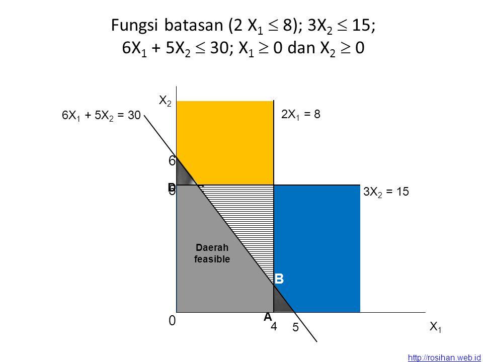 http://rosihan.web.id Fungsi batasan (2 X 1  8); 3X 2  15; 6X 1 + 5X 2  30; X 1  0 dan X 2  0 B C 2X 1 = 8 4 6 5 6X 1 + 5X 2 = 30 D A Daerah feasible X2X2 X1X1 0 3X 2 = 15 5