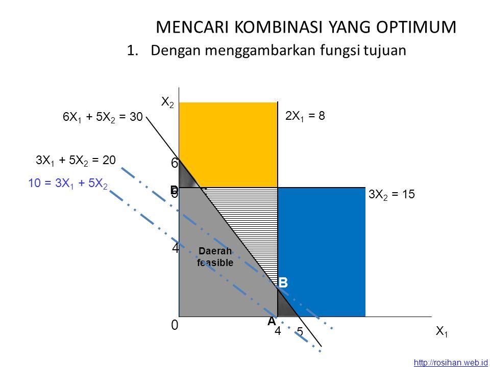 http://rosihan.web.id B C 2X 1 = 8 4 6 5 6X 1 + 5X 2 = 30 D A Daerah feasible X2X2 X1X1 0 3X 2 = 15 5 10 = 3X 1 + 5X 2 4 3X 1 + 5X 2 = 20 MENCARI KOMBINASI YANG OPTIMUM 1.Dengan menggambarkan fungsi tujuan