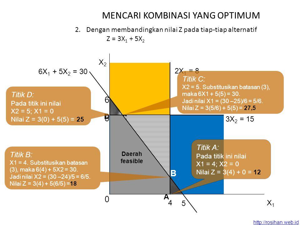 http://rosihan.web.id MENCARI KOMBINASI YANG OPTIMUM 2.Dengan membandingkan nilai Z pada tiap-tiap alternatif Z = 3X 1 + 5X 2 B C 2X 1 = 8 4 6 5 6X 1 + 5X 2 = 30 D A Daerah feasible X2X2 X1X1 0 3X 2 = 15 5 Titik A: Pada titik ini nilai X1 = 4; X2 = 0 Nilai Z = 3(4) + 0 = 12 Titik B: X1 = 4.