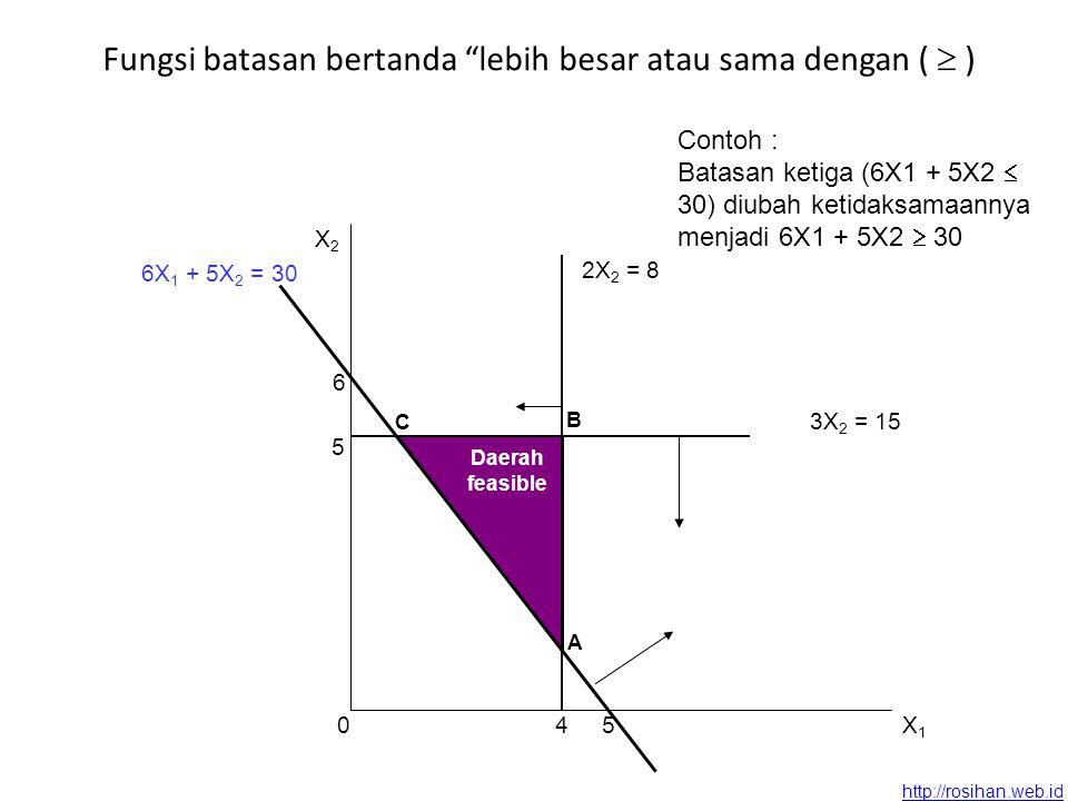 http://rosihan.web.id Fungsi batasan bertanda lebih besar atau sama dengan (  ) A C B 2X 2 = 8 4 6 5 6X 1 + 5X 2 = 30 5 3X 2 = 15 Daerah feasible X2X2 0X1X1 Contoh : Batasan ketiga (6X1 + 5X2  30) diubah ketidaksamaannya menjadi 6X1 + 5X2  30