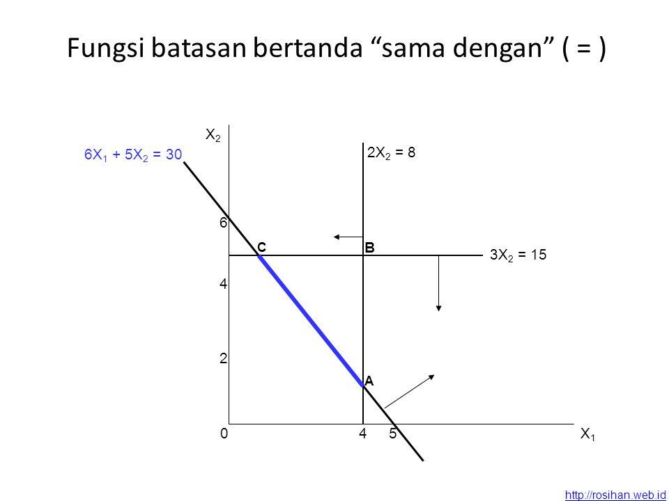 http://rosihan.web.id Fungsi batasan bertanda sama dengan ( = ) X2X2 X1X1 2X 2 = 8 04 2 4 6 3X 2 = 15 5 A C 6X 1 + 5X 2 = 30 B