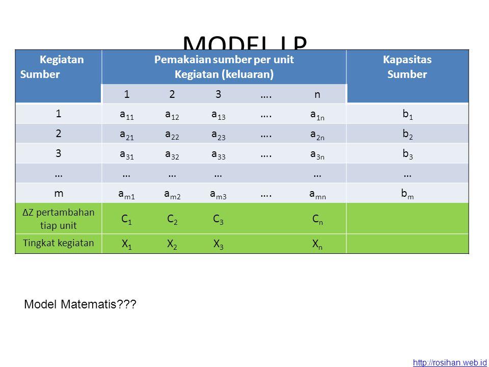 http://rosihan.web.id MODEL LP Kegiatan Sumber Pemakaian sumber per unit Kegiatan (keluaran) Kapasitas Sumber 123….n 1a 11 a 12 a 13 ….a 1n b1b1 2a 21 a 22 a 23 ….a 2n b2b2 3a 31 a 32 a 33 ….a 3n b3b3 ……………… ma m1 a m2 a m3 ….a mn bmbm ΔZ pertambahan tiap unit C1C1 C2C2 C3C3 CnCn Tingkat kegiatan X1X1 X2X2 X3X3 XnXn Model Matematis???