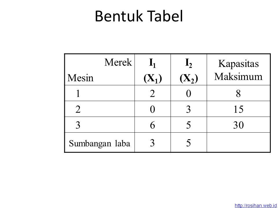 http://rosihan.web.id Bentuk Tabel Merek Mesin I 1 (X 1 ) I 2 (X 2 ) Kapasitas Maksimum 1208 20315 36530 Sumbangan laba 35