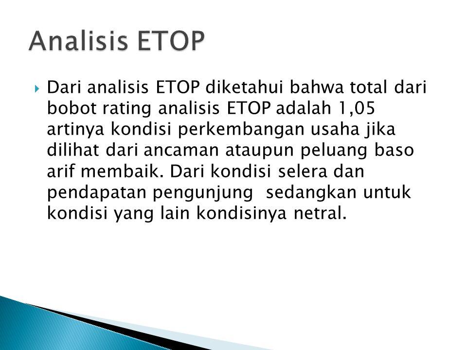  Dari analisis ETOP diketahui bahwa total dari bobot rating analisis ETOP adalah 1,05 artinya kondisi perkembangan usaha jika dilihat dari ancaman ataupun peluang baso arif membaik.