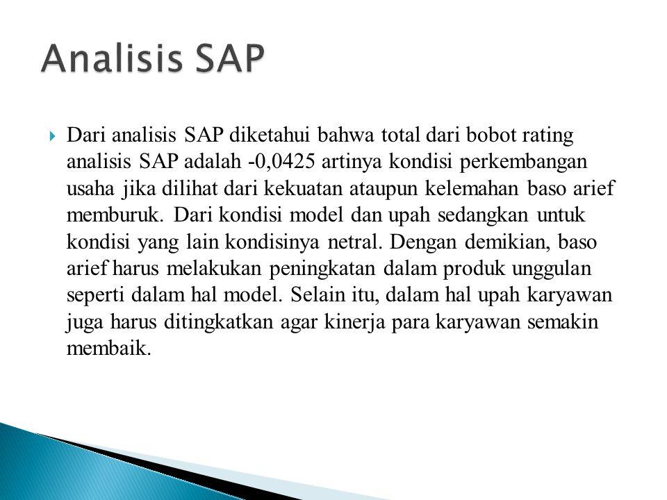  Dari analisis SAP diketahui bahwa total dari bobot rating analisis SAP adalah -0,0425 artinya kondisi perkembangan usaha jika dilihat dari kekuatan ataupun kelemahan baso arief memburuk.
