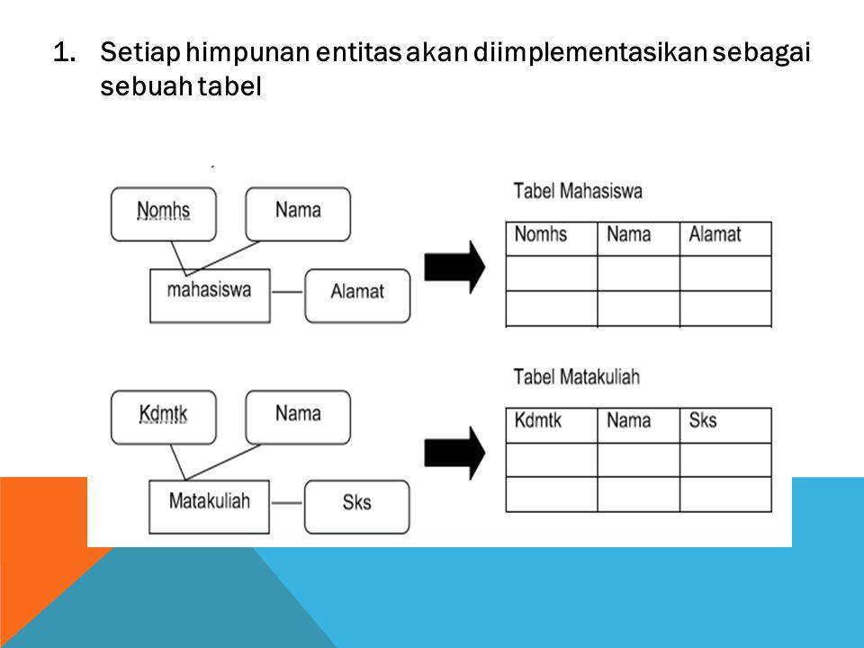 1.Setiap himpunan entitas akan diimplementasikan sebagai sebuah tabel