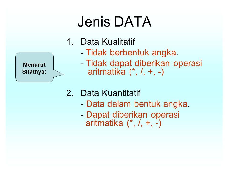 Jenis DATA 1.Data Kualitatif - Tidak berbentuk angka.