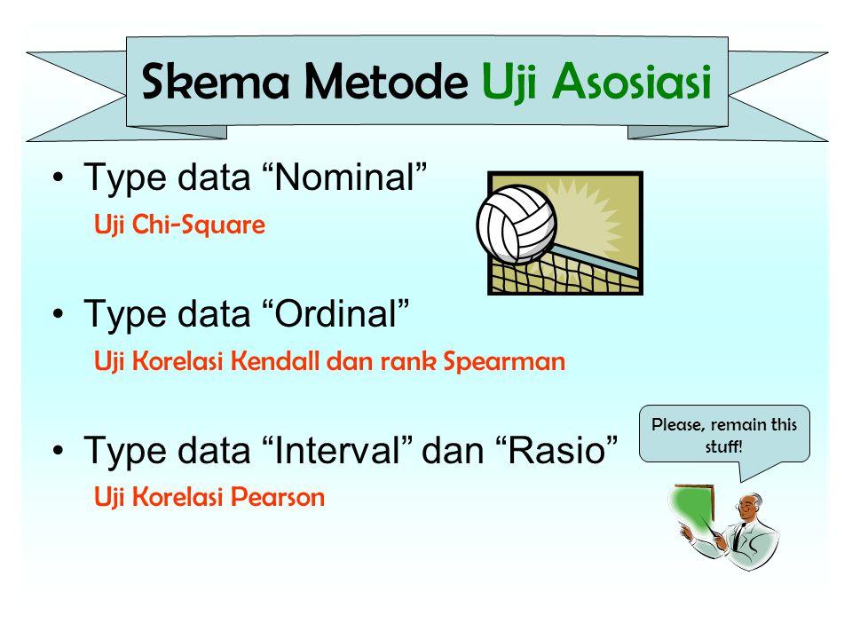 Skema Metode Uji Asosiasi Type data Nominal Uji Chi-Square Type data Ordinal Uji Korelasi Kendall dan rank Spearman Type data Interval dan Rasio Uji Korelasi Pearson Please, remain this stuff!