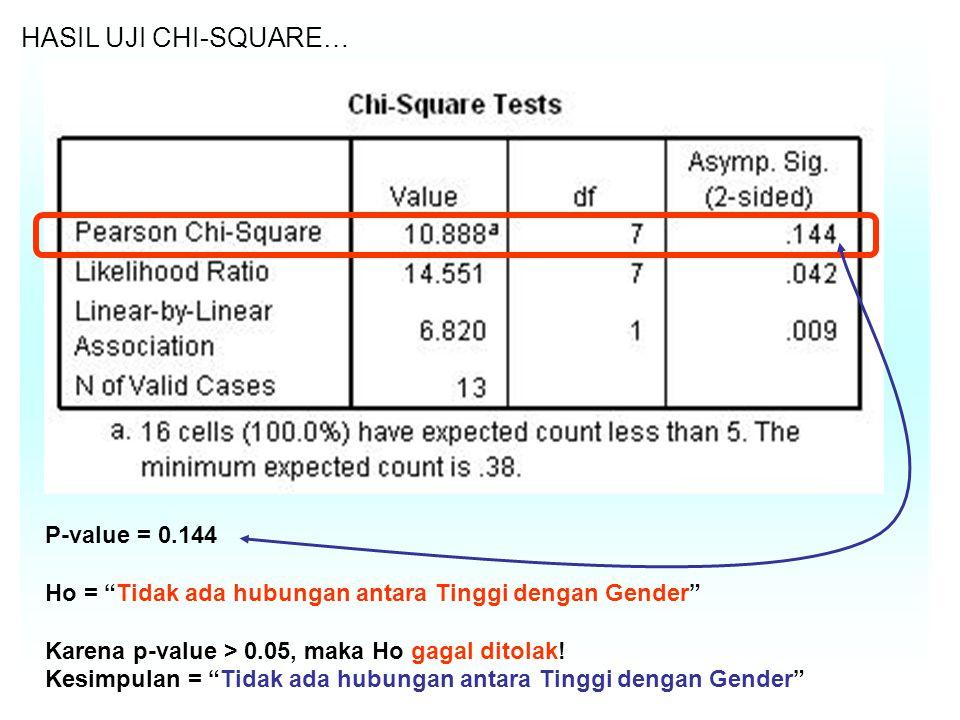 HASIL UJI CHI-SQUARE… P-value = 0.144 Ho = Tidak ada hubungan antara Tinggi dengan Gender Karena p-value > 0.05, maka Ho gagal ditolak.