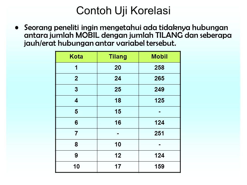 Contoh Uji Korelasi Seorang peneliti ingin mengetahui ada tidaknya hubungan antara jumlah MOBIL dengan jumlah TILANG dan seberapa jauh/erat hubungan antar variabel tersebut.