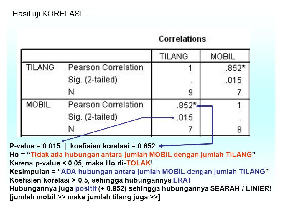 Hasil uji KORELASI… P-value = 0.015 | koefisien korelasi = 0.852 Ho = Tidak ada hubungan antara jumlah MOBIL dengan jumlah TILANG Karena p-value < 0.05, maka Ho di-TOLAK.