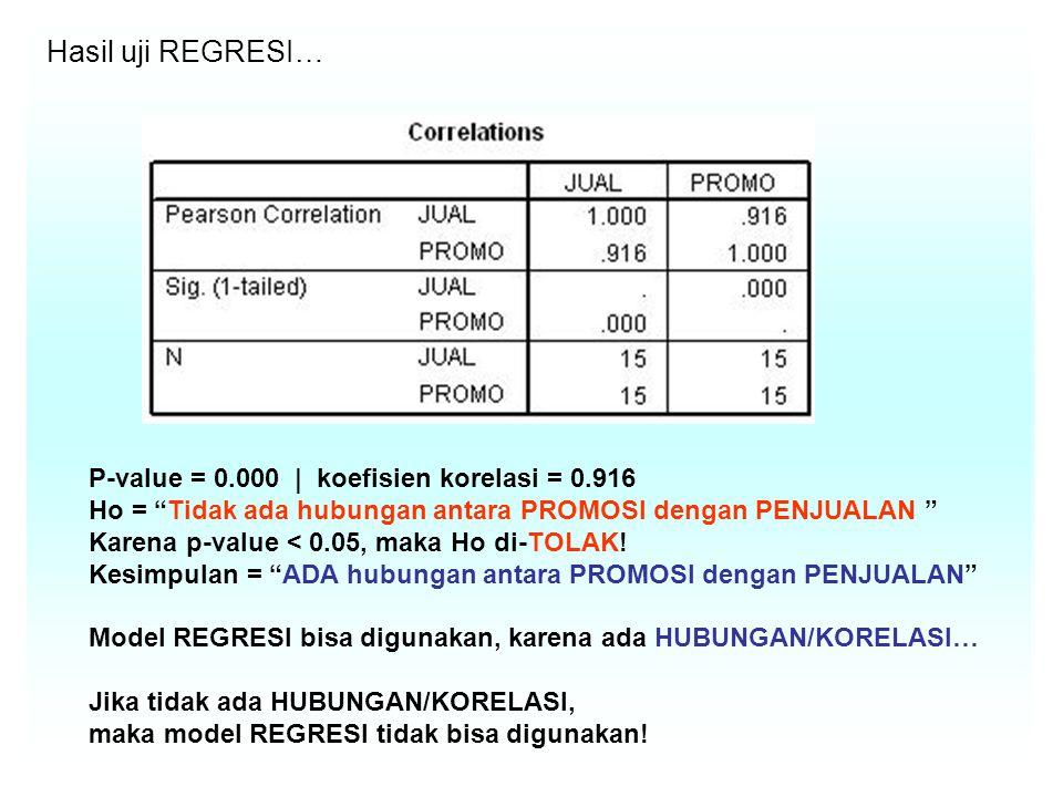 Hasil uji REGRESI… P-value = 0.000 | koefisien korelasi = 0.916 Ho = Tidak ada hubungan antara PROMOSI dengan PENJUALAN Karena p-value < 0.05, maka Ho di-TOLAK.