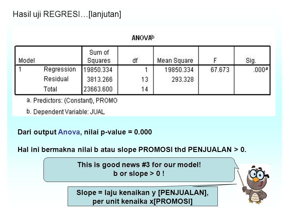 Hasil uji REGRESI…[lanjutan] Dari output Anova, nilai p-value = 0.000 Hal ini bermakna nilai b atau slope PROMOSI thd PENJUALAN > 0.
