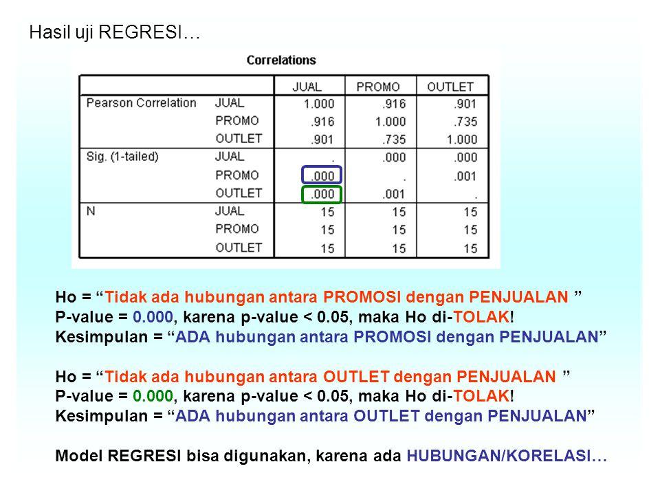 Hasil uji REGRESI… Ho = Tidak ada hubungan antara PROMOSI dengan PENJUALAN P-value = 0.000, karena p-value < 0.05, maka Ho di-TOLAK.