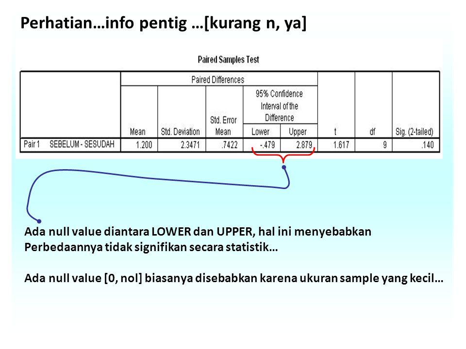 Perhatian…info pentig …[kurang n, ya] Ada null value diantara LOWER dan UPPER, hal ini menyebabkan Perbedaannya tidak signifikan secara statistik… Ada null value [0, nol] biasanya disebabkan karena ukuran sample yang kecil…