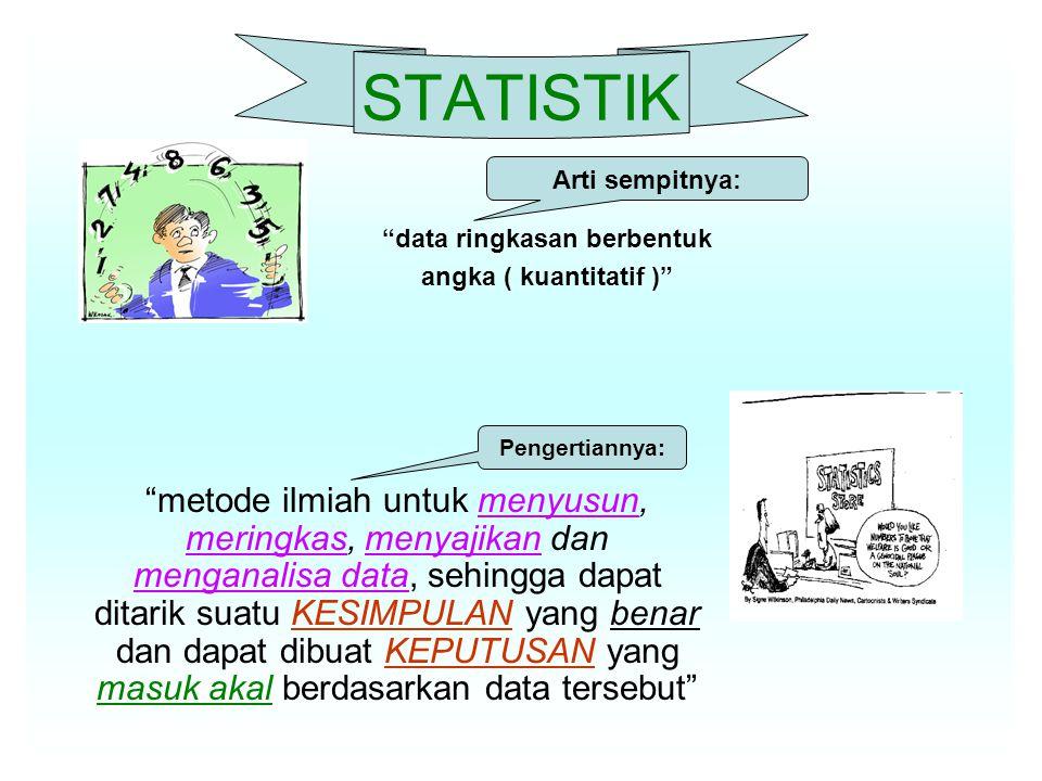 STATISTIK metode ilmiah untuk menyusun, meringkas, menyajikan dan menganalisa data, sehingga dapat ditarik suatu KESIMPULAN yang benar dan dapat dibuat KEPUTUSAN yang masuk akal berdasarkan data tersebut data ringkasan berbentuk angka ( kuantitatif ) Pengertiannya: Arti sempitnya: