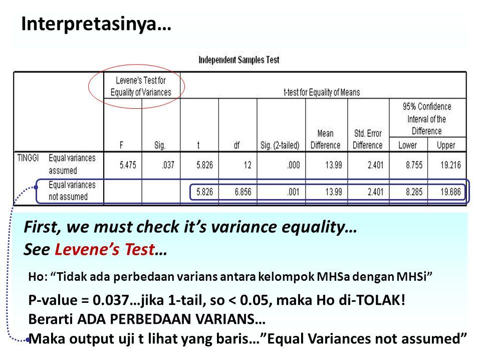 Interpretasinya… First, we must check it's variance equality… See Levene's Test… Ho: Tidak ada perbedaan varians antara kelompok MHSa dengan MHSi P-value = 0.037…jika 1-tail, so < 0.05, maka Ho di-TOLAK.