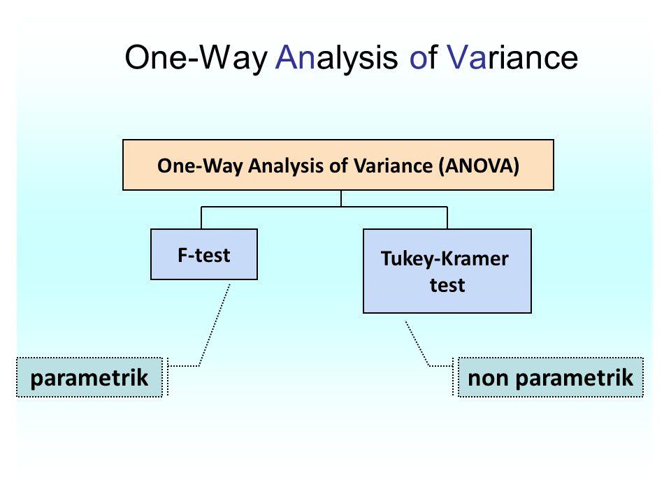 One-Way Analysis of Variance One-Way Analysis of Variance (ANOVA) F-test Tukey-Kramer test parametrik non parametrik