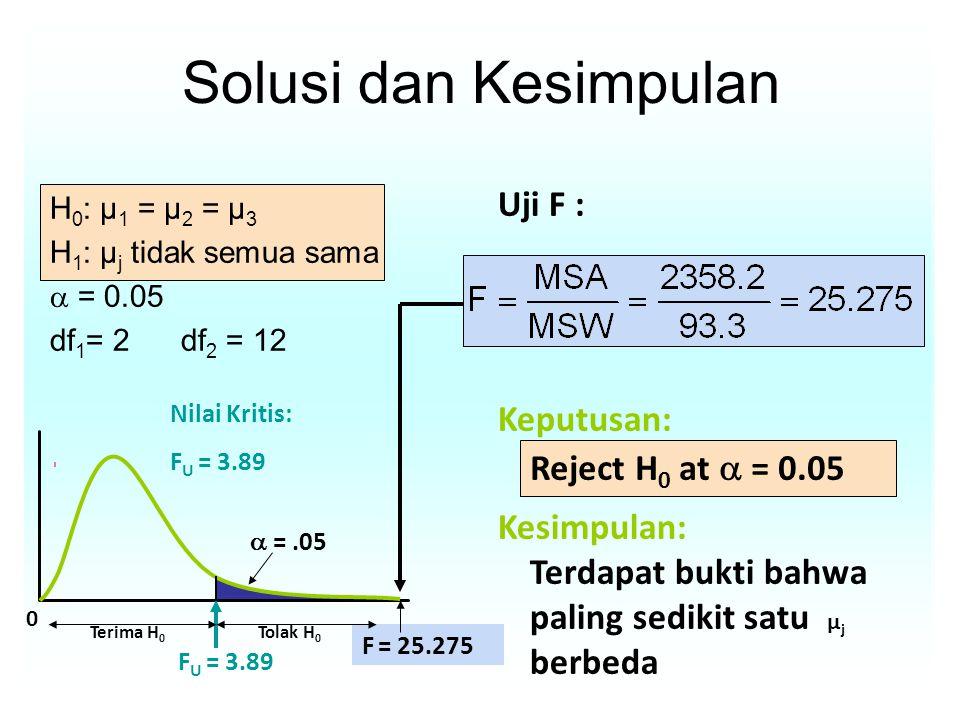 F = 25.275 Solusi dan Kesimpulan H 0 : μ 1 = μ 2 = μ 3 H 1 : μ j tidak semua sama  = 0.05 df 1 = 2 df 2 = 12 Uji F : Keputusan: Kesimpulan: Reject H 0 at  = 0.05 Terdapat bukti bahwa paling sedikit satu μ j berbeda 0  =.05 F U = 3.89 Tolak H 0 Terima H 0 Nilai Kritis: F U = 3.89