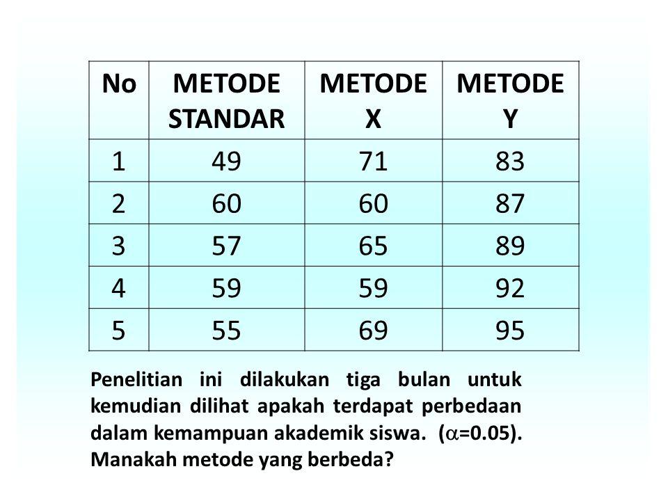 NoMETODE STANDAR METODE X METODE Y 1497183 260 87 3576589 459 92 5556995 Penelitian ini dilakukan tiga bulan untuk kemudian dilihat apakah terdapat perbedaan dalam kemampuan akademik siswa.