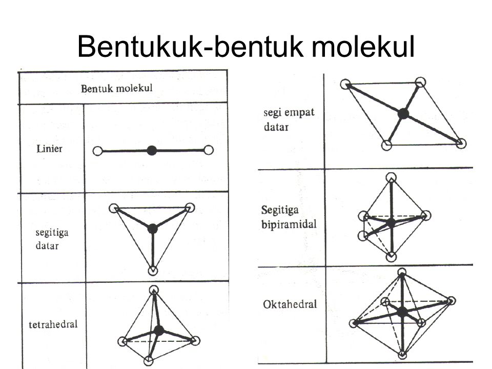 Bentukuk-bentuk molekul