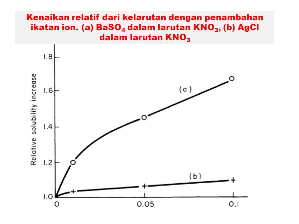 Kenaikan relatif dari kelarutan dengan penambahan ikatan ion. (a) BaSO 4 dalam larutan KNO 3, (b) AgCl dalam larutan KNO 3